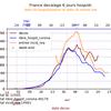 Comparaison des décès avec les hospitalisations après passage aux urgences pour suspicion de COVID-19