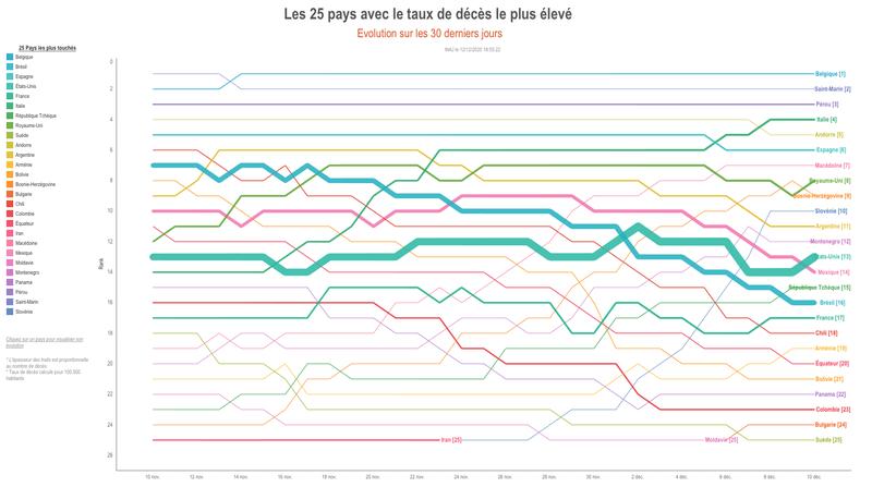 COVID-19 : 25 pays les plus touchés (Taux de décès pour 100000 habitants)