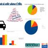 Datavisualisations des accidents corporels de vélo - Classes de 4ème  - collège T. Riboud Bourg-en-Bresse (01)