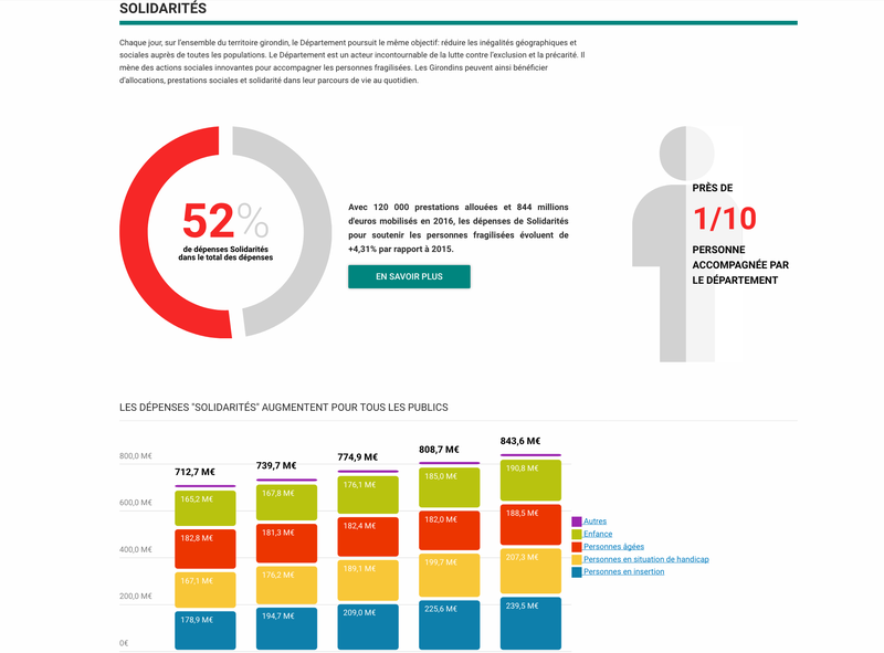 Dataviz Finances Gironde
