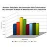 Annuités de la dette des communes du pays de Mormal entre 2012 et 2018