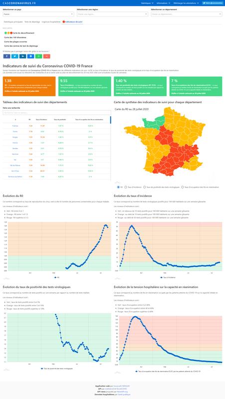 Indicateurs de suivi du Coronavirus COVID-19 en France par région et par département