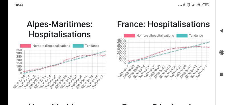 Comparaison COVID-19 entre département et France
