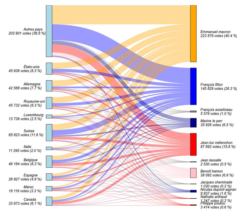 Vote des Français à l'étranger - Diagramme de Sankey