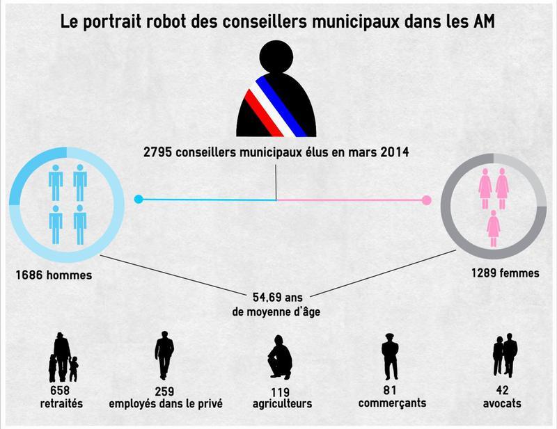 Le portrait robot des conseillers municipaux des Alpes-Maritimes