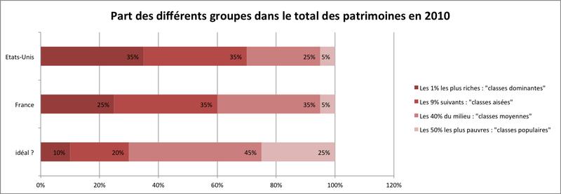 Part des différents groupe dans le total des patrimoines US et France en 2010