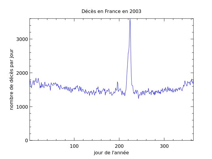 Visualisation de l'impact de la canicule de 2003