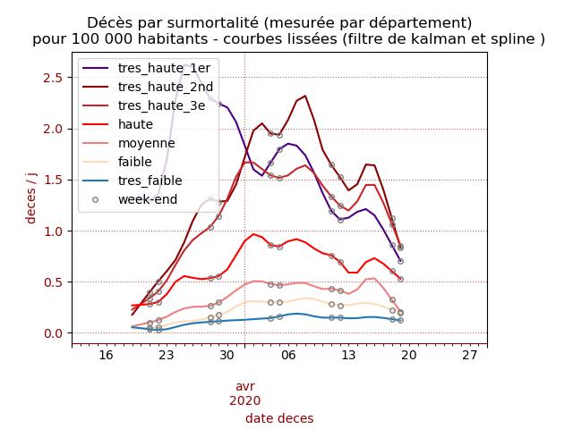 Comparaison des courbes de décès en fonction de la surmortalité des départements