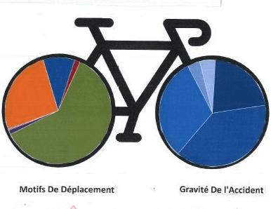 Datavisualisations des accidents corporels de vélo (Traces2roues- Académie de Besançon)