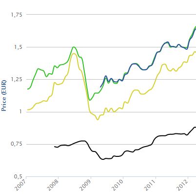 Evolution of gas prices in France since 2007