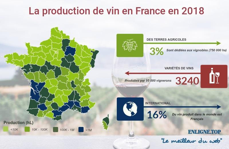 Production de vin en France en 2018