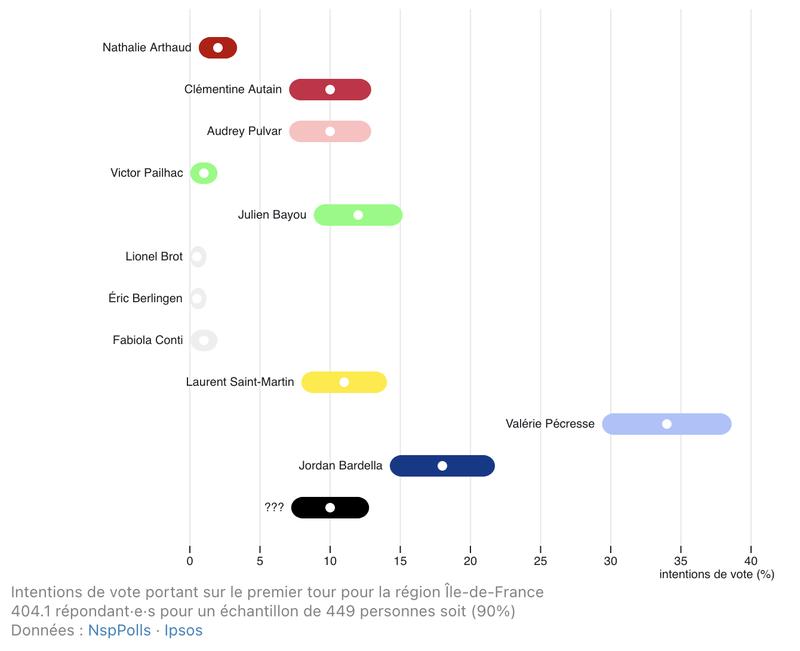 Visualiser les intentions de vote pour les élections régionales 2021