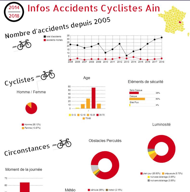Datavisualisations des accidents corporels de vélo - classe de 2MELEC du Lycée Professionnel du Bugey