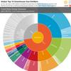Global Top 10 Greenhouse Gaz Emitters