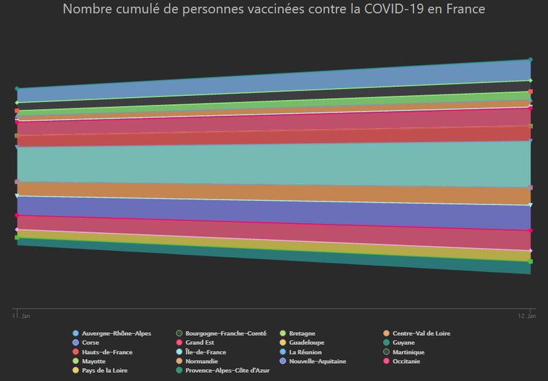 Nombre cumulé de personnes vaccinées contre la COVID-19 en France