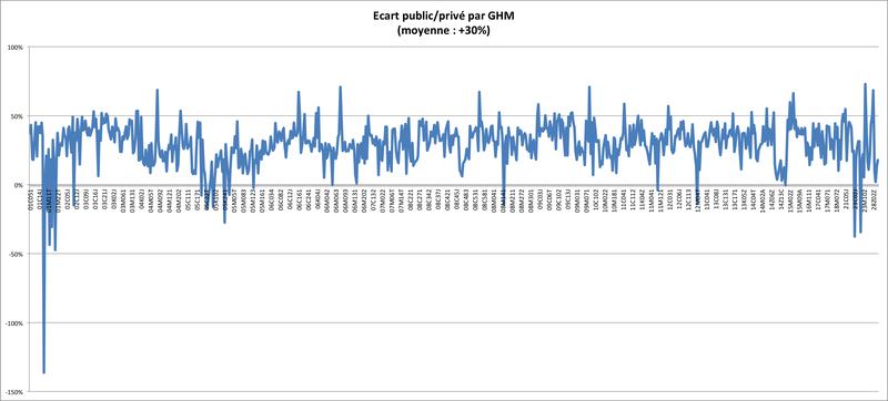Comparaison public / privé par Groupe Homogène de Malade (GHM)