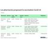 Trouvez une pharmacie proposant la vaccination Covid-19 près de chez vous