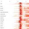 Visualiser les indicateurs départementaux sous forme de TimeChart