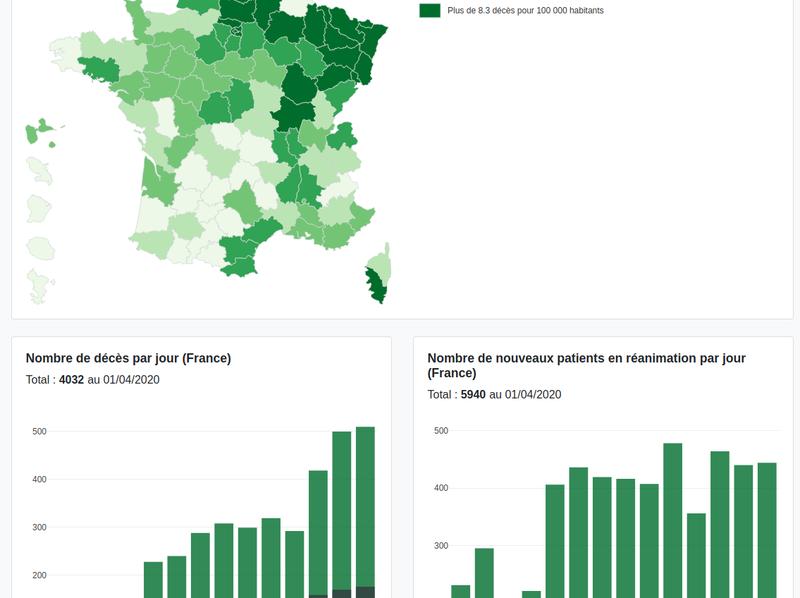 Covid-19: Visualisation des données hospitalières relatives à l'épidémie