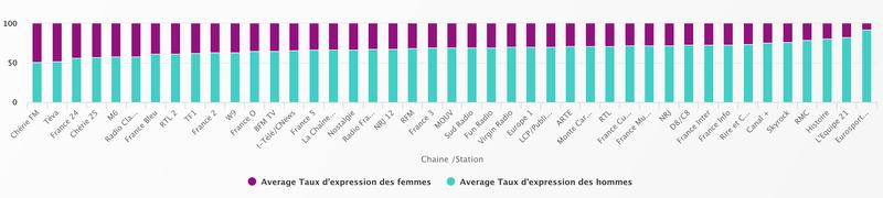 Visualisation temps de parole hommes / femmes dans les médias