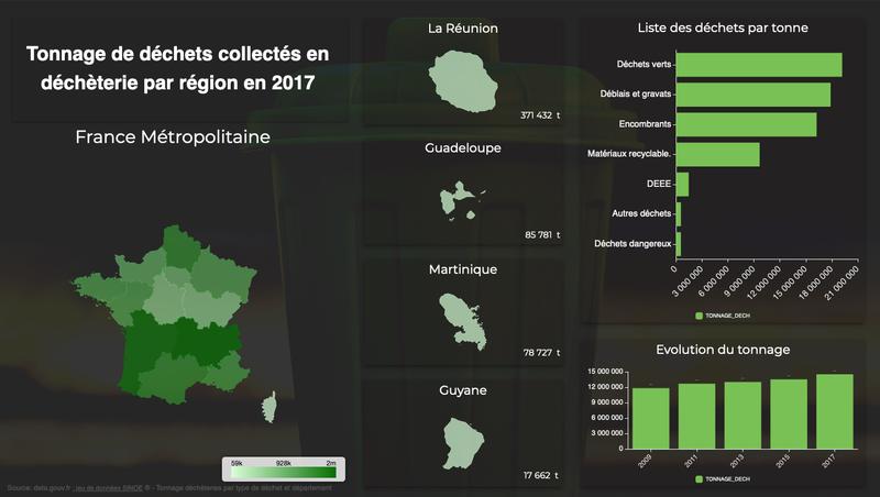 Tableau de bord sur le tonnage de déchets collectés en déchèterie par région en 2017