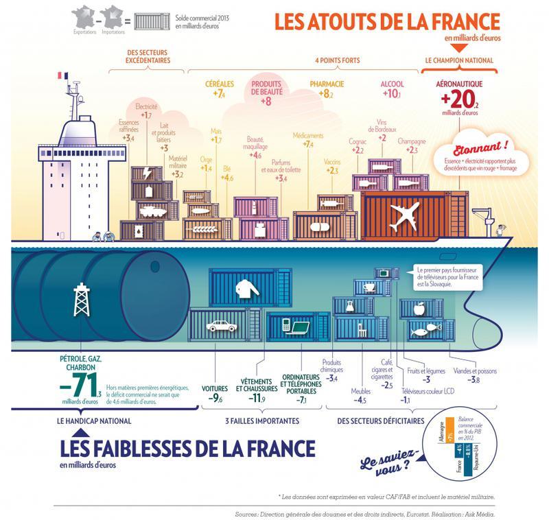 Commerce : la France est-elle si mauvaise ?
