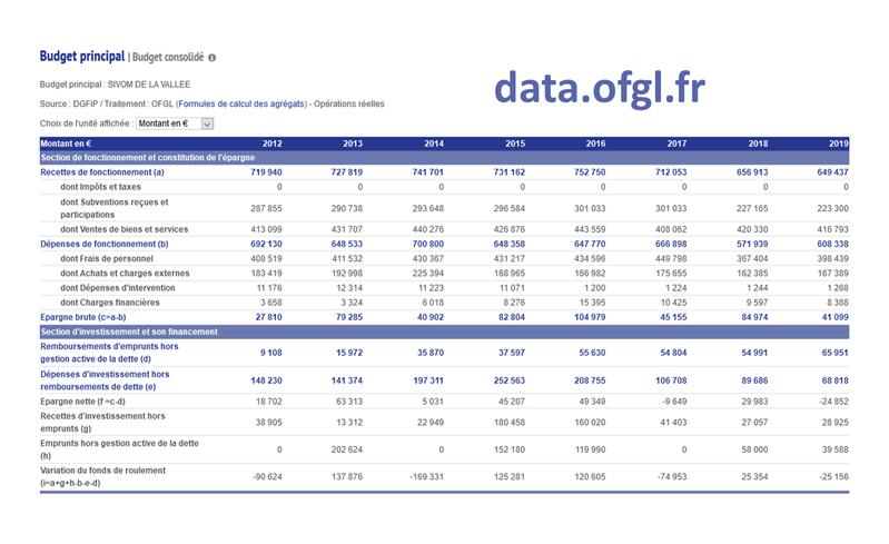 Les données financières des syndicats à portée de clic