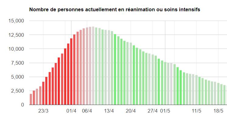 Visualisation de la progression de l'épidémie de COVID-19 en France (Données hospitalières)