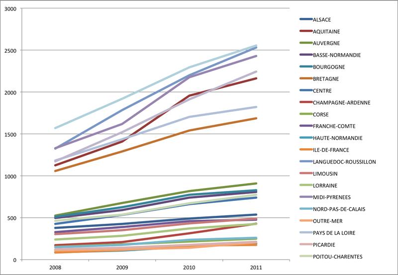 Evolution du nombre de producteurs bio