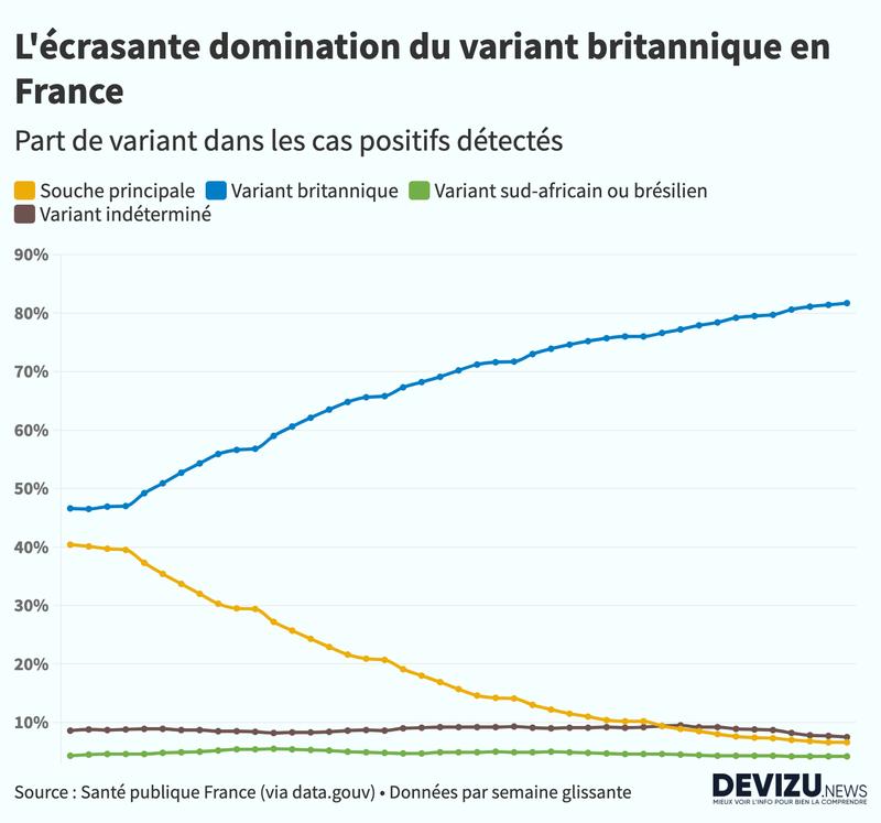 L'évolution du variant britannique en France