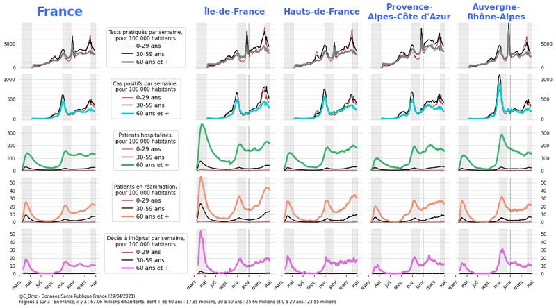 Vue d'ensemble de l'épidémie de Covid-19 et de son impact sur 3 classes d'âge (0-29, 30-59, 60+)