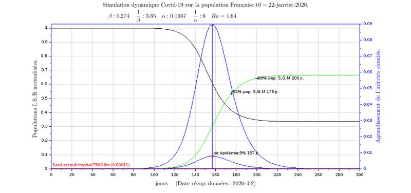Simulation SIR recalée sur données réelles du Covid19 en Fance: Simulation. (2/3)