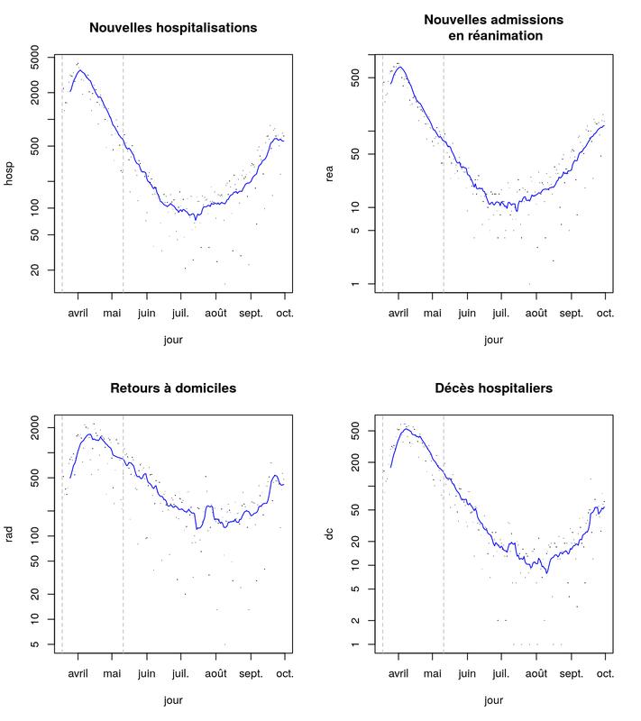 Stabilisation du rebond épidémiologique