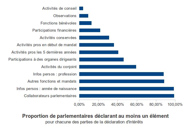 Proportion de parlementaires déclarant au moins un élément dans chaque partie de la déclaration