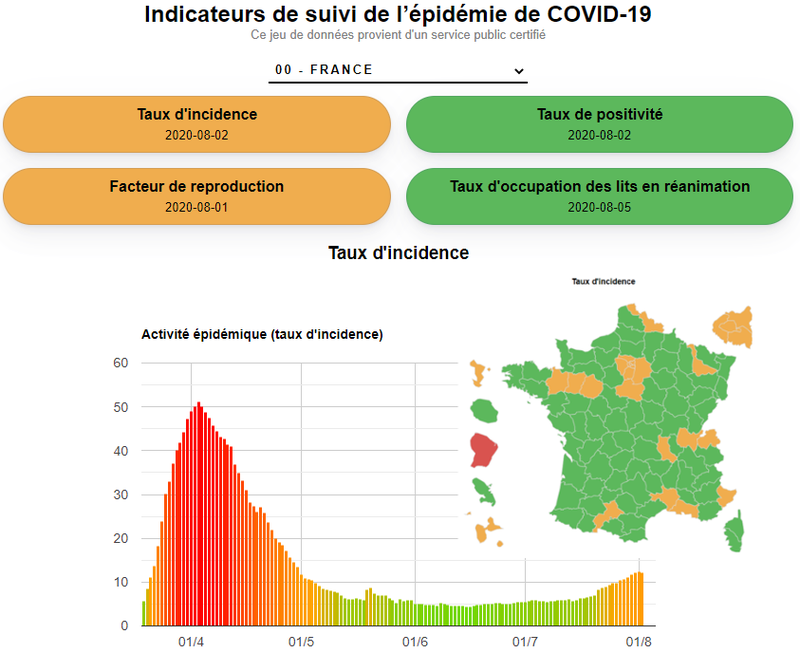 Visualisation de la progression des indicateurs de suivi de l'épidémie de COVID-19