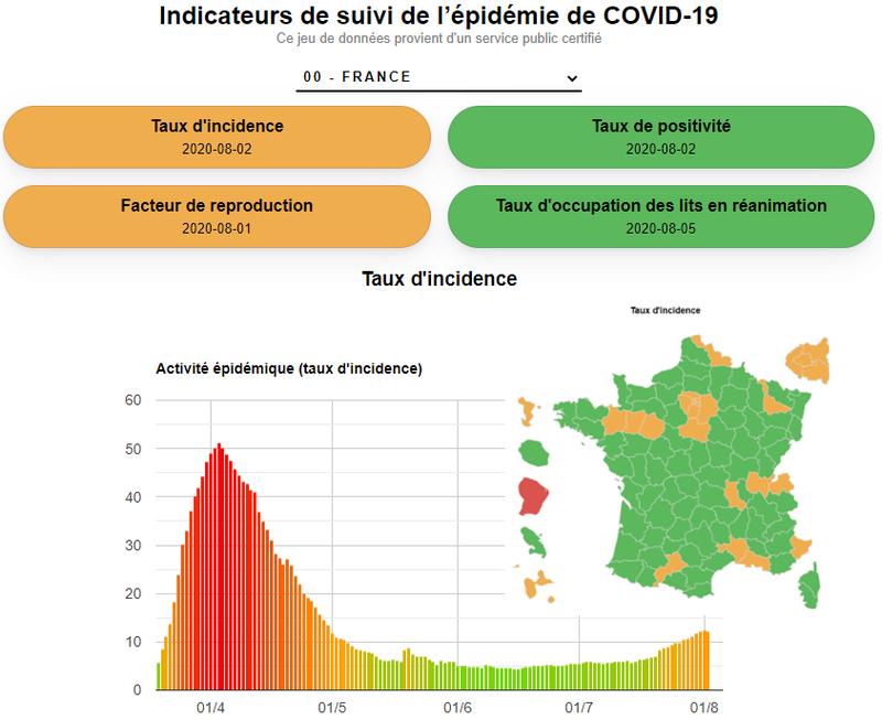 Visualisation de la progression des indicateurs de suivi de l'épidémie de COVID-19