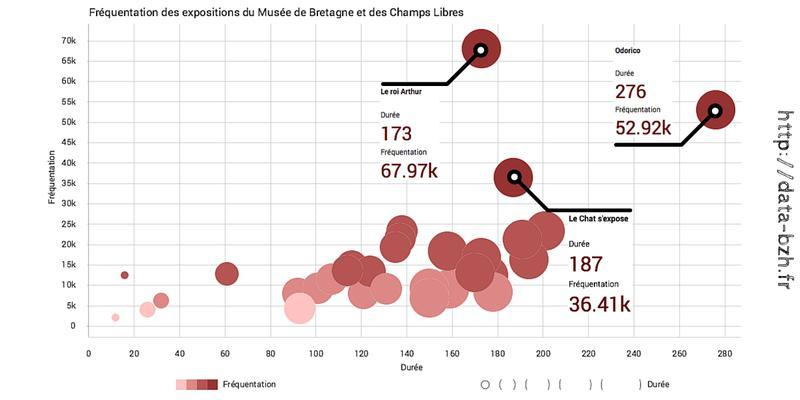 Datasnack #2 : Fréquentation des expositions du Musée de Bretagne et des Champs Libres