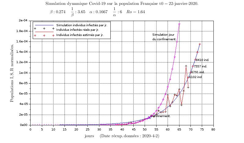 Simulation SIR recalée sur données réelles du Covid19 en Fance: Recalage. (1/3)