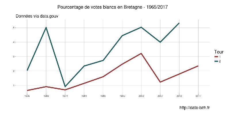 Bretagne — Votes blancs et nuls aux Présidentielles de 1965/2017